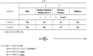 金属螺旋复合弹簧负荷测试机试验方法