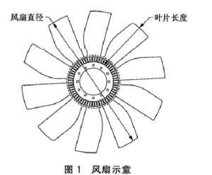 汽车电池离合器试验台架测试要求