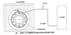 商用车15°深槽钢制车轮静态刚度试验台测试标准QCT 1092-